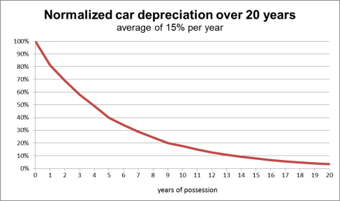 """Depreciation car"" by João Pimentel Ferreira - Own work. Licensed under CC BY-SA 3.0 via Commons"